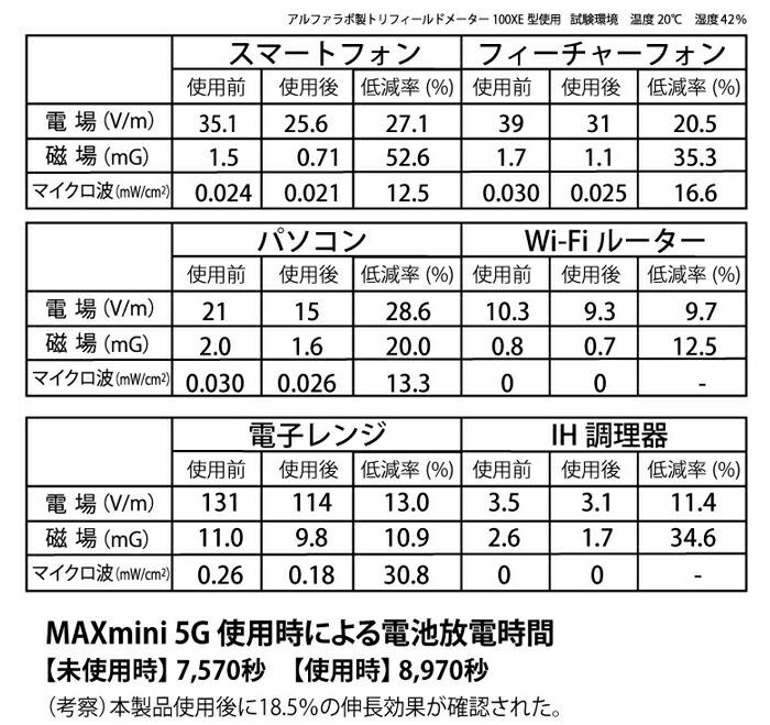 MAXmini5G低減率