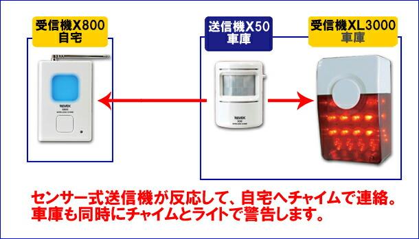 X850とXL3000