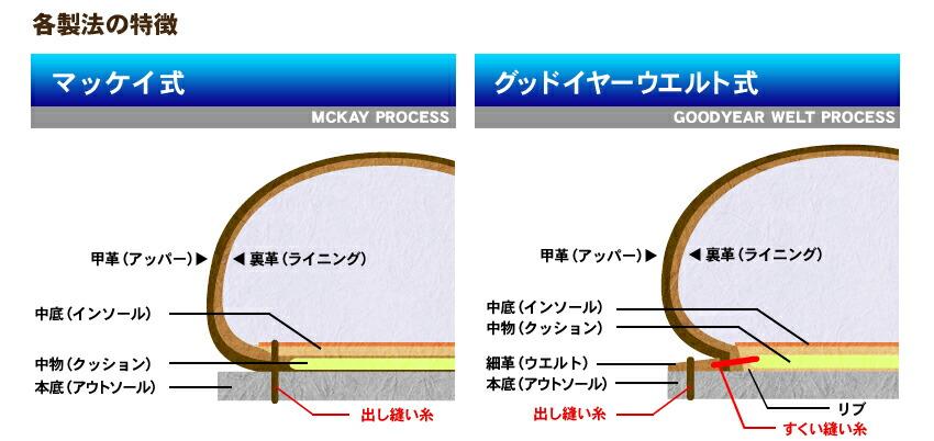 さらに長靴などで使われているプラスチック成型技術を使った靴製法など、図を用いてご紹介いたします。