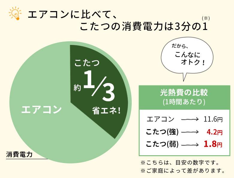 エアコンに比べて、こたつの消費電力は3分の1。