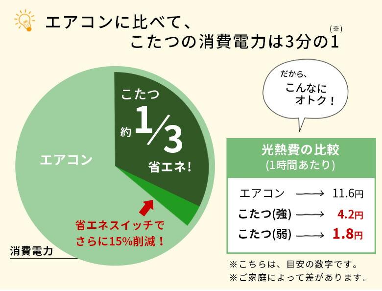 エアコンに比べて、こたつの消費電力は3分の1。省エネスイッチでさらに削減。